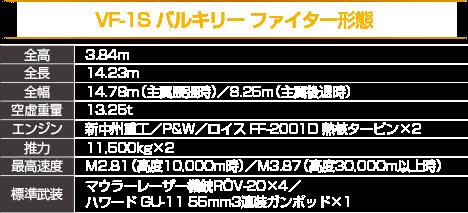 VF-1S バルキリー ファイター形態 全高:3.84m 全長:14.23m 全幅:14.78m(主翼展張時)/8.25m(主翼後退時) 空虚重量:13.25t エンジン:新中州重工/P&W/ロイス FF-2001DW 熱核タービン×2 推力:11,500kg 最高速度:M2.81(高度10,000m時)/M3.87(高度30,000m以上時) 標準武装:マウラーレーザー機銃ROV-20×4/ハワード GU-11 55mm3連装ガンポッド×1