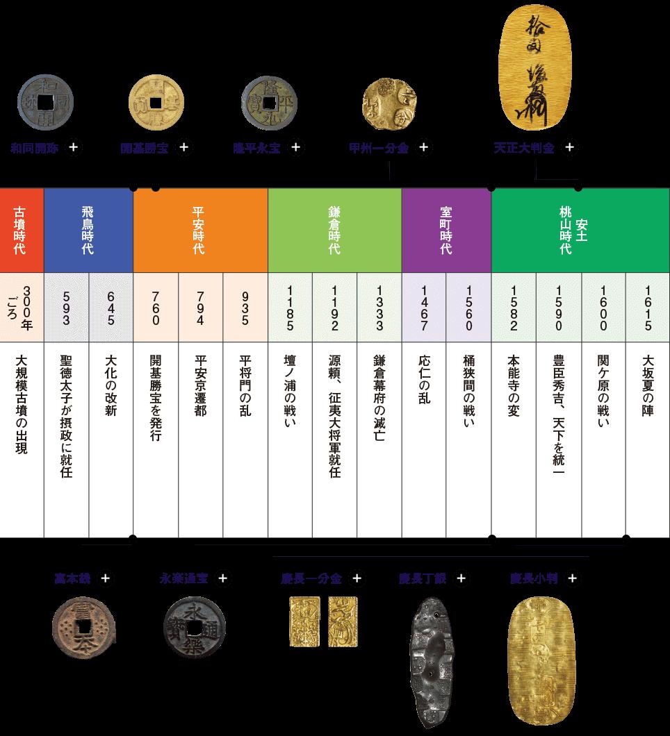 古墳時代 飛鳥時代 平安時代 鎌倉時代 室町時代 安土桃山時代